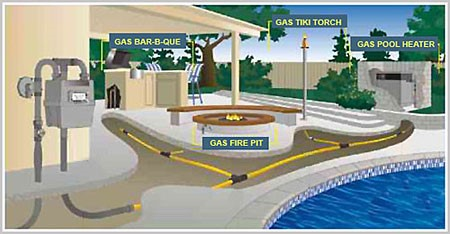 gas line installation cost
